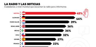 La radio es clave para el consumo de noticias