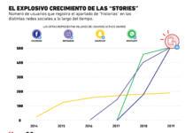 Así luce el crecimiento que ha tenido el formato stories en las redes sociales