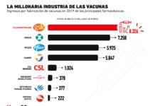 Los ingresos millonarios de la industria de las vacunas