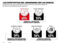 ¿Qué esperan los consumidores de las marcas ante el escenario del coronavirus?