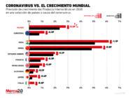 El impacto del coronavirus en el crecimiento del PIB