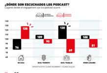 ¿Cuál es el espacio ideal para el consumo de podcast?