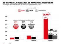 Así ha crecido la descarga de apps de video chat en los últimos meses