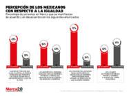 ¿México ha avanzado con respecto a la equidad de género?