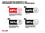 ¿Qué es lo que preocupa más a los consumidores con el problema del coronavirus?