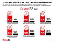 Los consumidores mexicanos creen que ya es tiempo de frenar las reuniones masivas