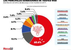 Así se divide todo el tráfico que se genera en internet