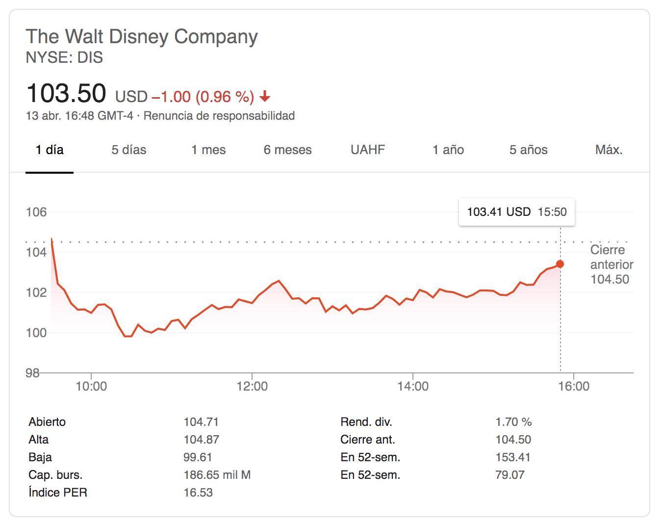 Disney-Google Finance