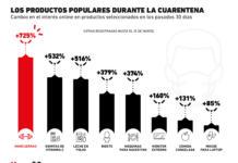 ¿Qué productos le interesan al consumidor durante la cuarentena?