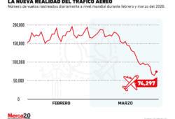 Así ha afectado la pandemia al tráfico en la industria aérea
