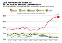 ¿Las marcas deberían estar hablando del coronavirus en redes sociales?