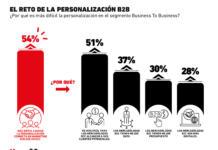¿La personalización es más difícil para el segmento B2B?