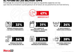 El camino que deben seguir las delivery apps para conquistar a los consumidores
