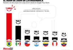 Pese a los problemas, Zoom ha crecido en Latinoamérica