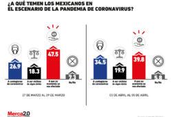 Las preocupaciones de los mexicanos ante la pandemia de coronavirus