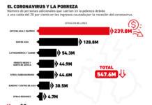 La pobreza que generará la pandemia de coronavirus