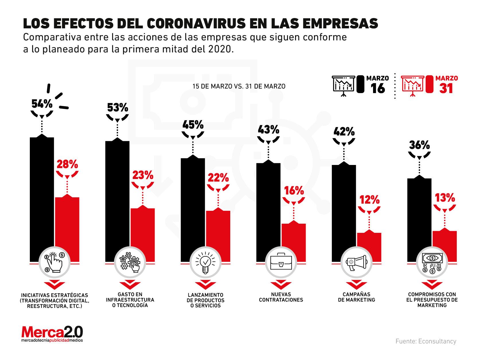 ¿Cómo han cambiado los planes de las empresas con la presencia del coronavirus?
