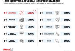 Las industrias para las que Instagram es un espacio importante