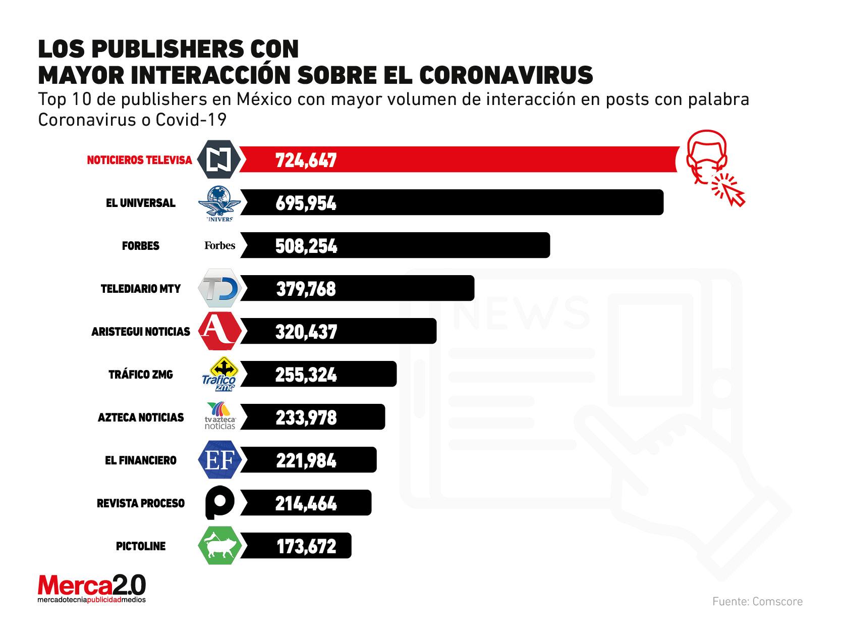 ¿Qué medios y publishers domina la conversación sobre el coronavirus?