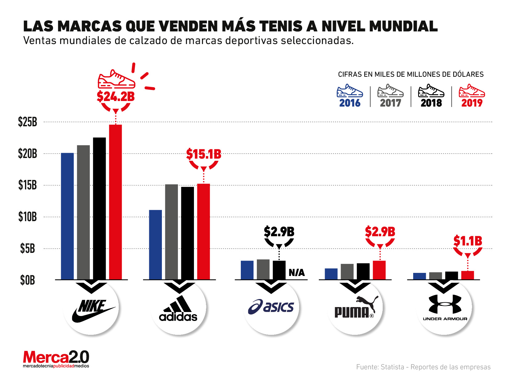 Las marcas de calzado deportivo que dominan