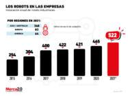 Los robots siguen quitando terreno a las personas dentro de las empresas