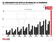 Así luce el imparable crecimiento de Netflix