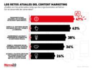 ¿Cuáles son los retos que enfrenta el content marketing actualmente?