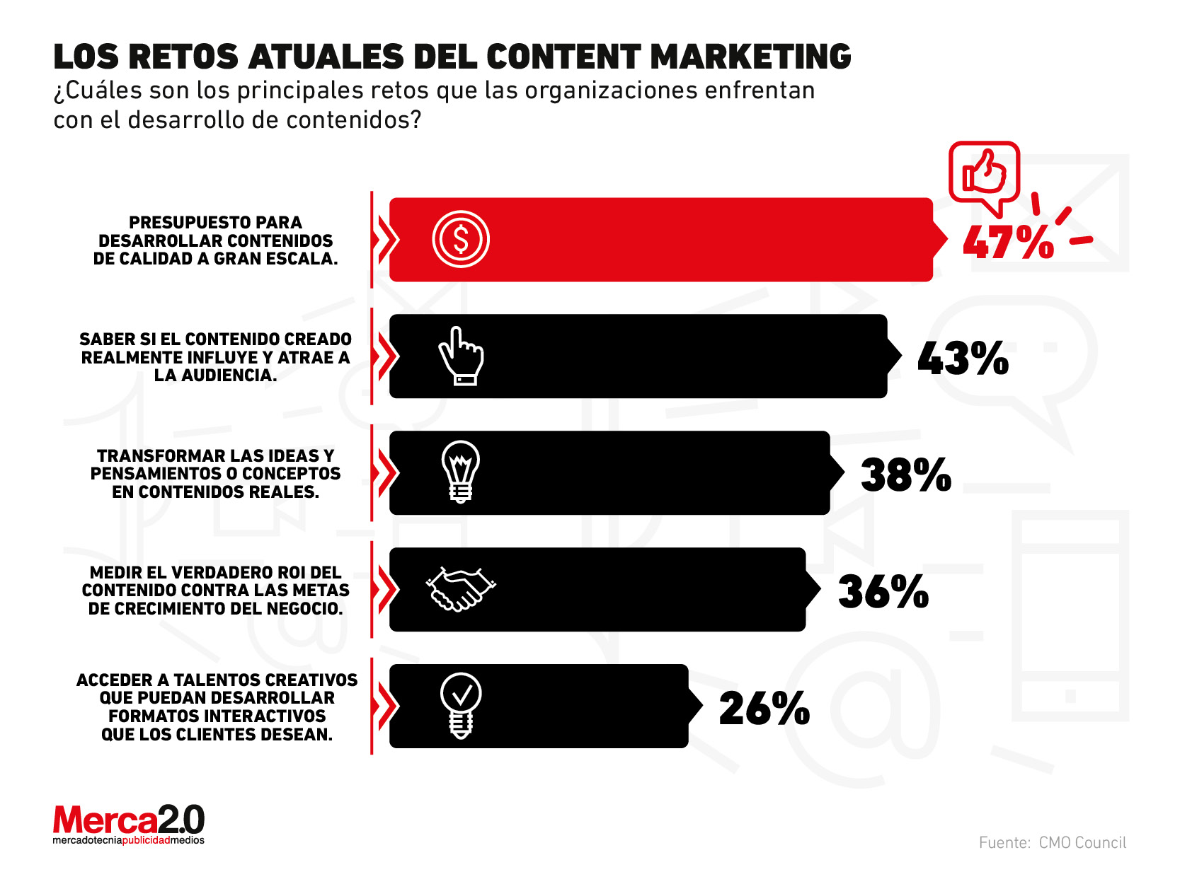 ¿Cuáles son los retos que enfrenta el content marketing actualmente?