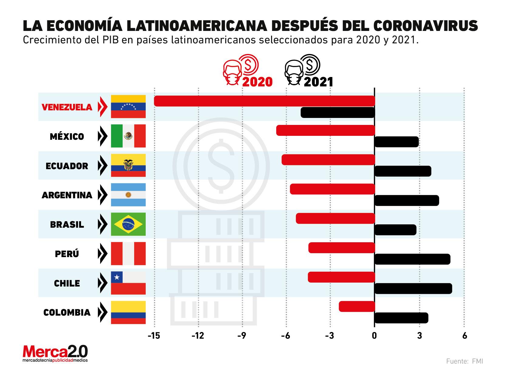 Así caería la economía en Latinoamérica cuando termine la pandemia
