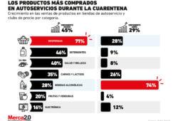 Bebidas alcohólicas y despensa es lo que más compran los mexicanos en los retailers durante la cuarentena