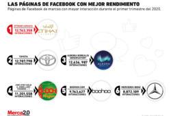 ¿Cuáles son las marcas con más interacción en Facebook actualmente?