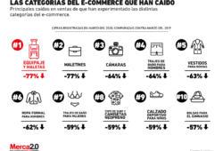 Gráfica del día: Los segmentos del eCommerce que están perdiendo