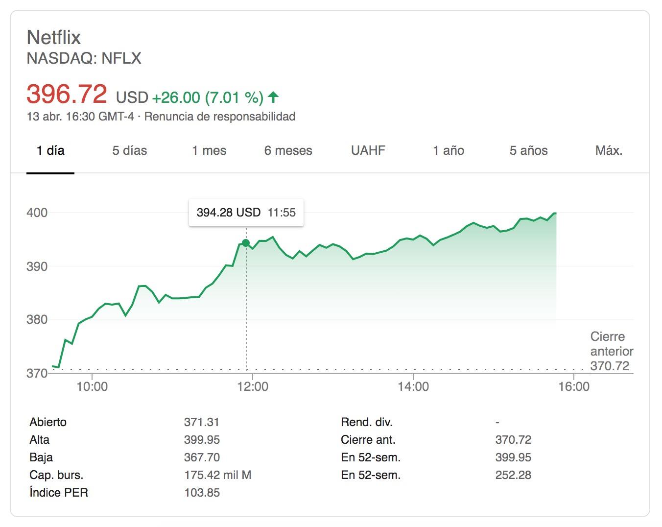 Netflix-Google Finance