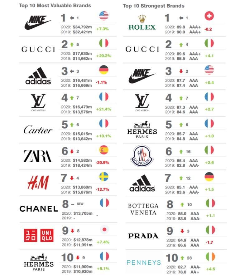 Nike-marcas-mas-valiosas-brand-finance