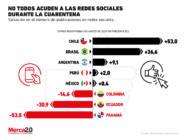 No todos se refugian en las redes sociales durante la cuarentena