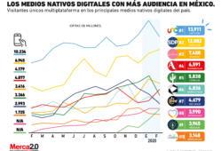 Los medios digitales en México con más tráfico