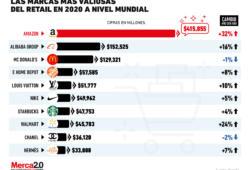 Las firmas del retail más valiosas de este 2020