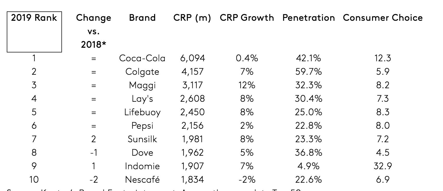 Kantar-Brand Footprint 2020-marcas