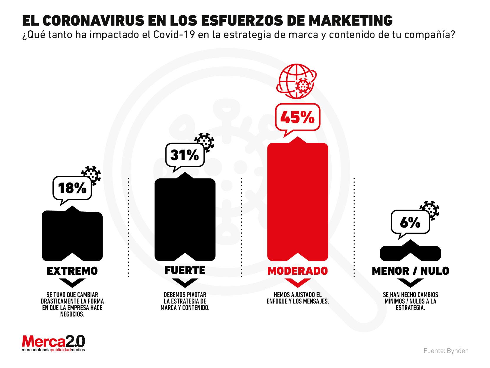 ¿Cómo ha impactado la pandemia a los esfuerzos de marketing en las empresas?