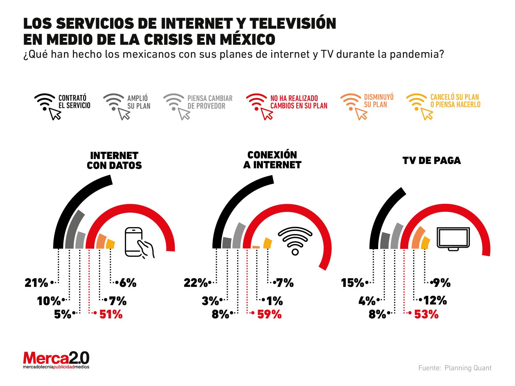 ¿La pandemia ha modificado la contratación de servicios de internet y TV?