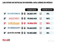 Gráfica del día: Estos son los sitios de noticias en español más leídos en México