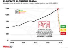 ¿Qué tanto ha caído el turismo a nivel mundial con la pandemia?