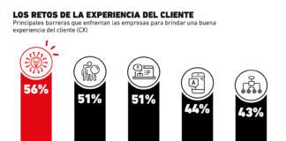 Las barreras detrás de una buena experiencia para los clientes