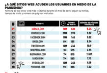 Los sitios de internet más visitados en medio de la pandemia