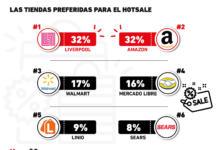Las tiendas online donde prefieren comprar los mexicanos durante el Hot Sale