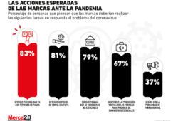 ¿Qué deberían hacer las marcas ante la pandemia del coronavirus, según los consumidores?