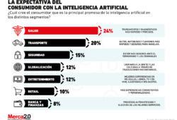 ¿Qué espera el consumidor con el uso de la inteligencia artificial?