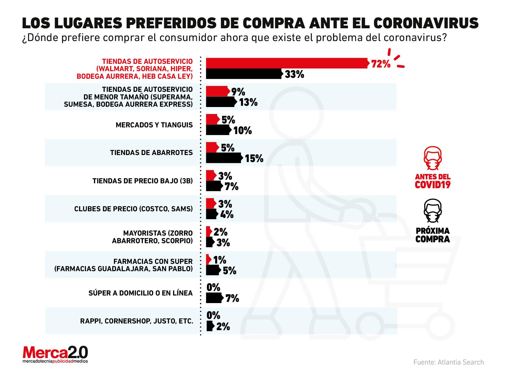 Gráfica del día: ¿Dónde prefiere comprar el consumidor mexicano durante la pandemia?