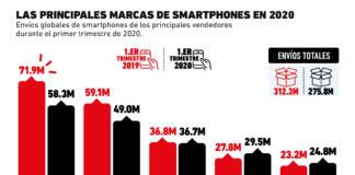 Estas son las principales marcas de smartphones en 2020