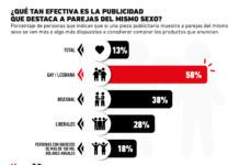 ¿Son efectivas las campañas publicitarias que destacan el apoyo a la comunidad LGBT+?